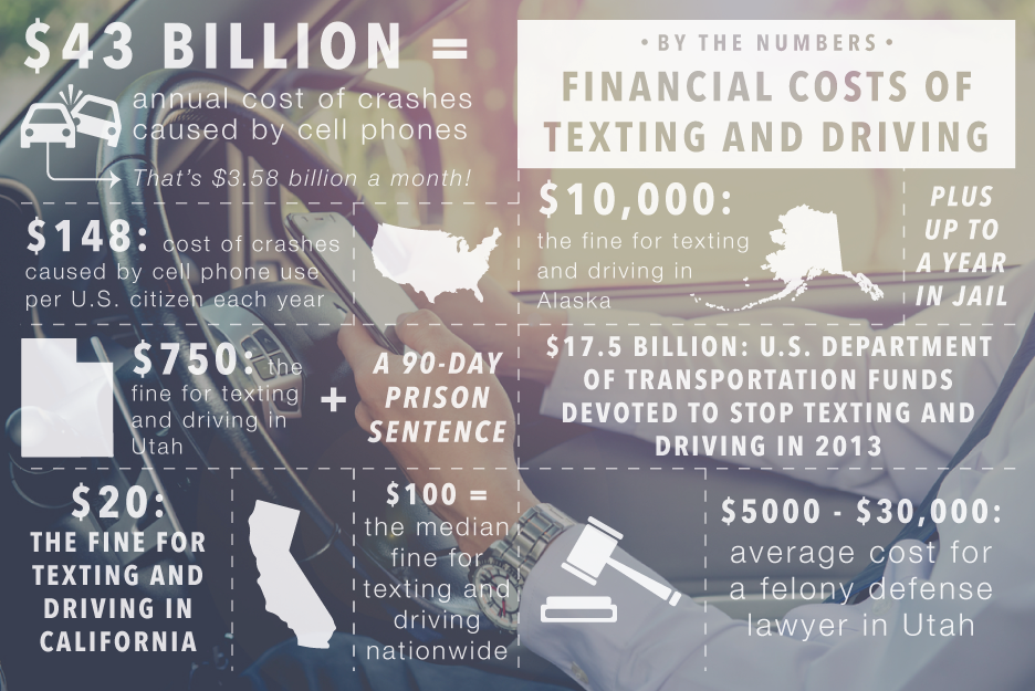 Dangers Of Texting And Driving >> By the Numbers: Financial Costs of Texting and Driving ...